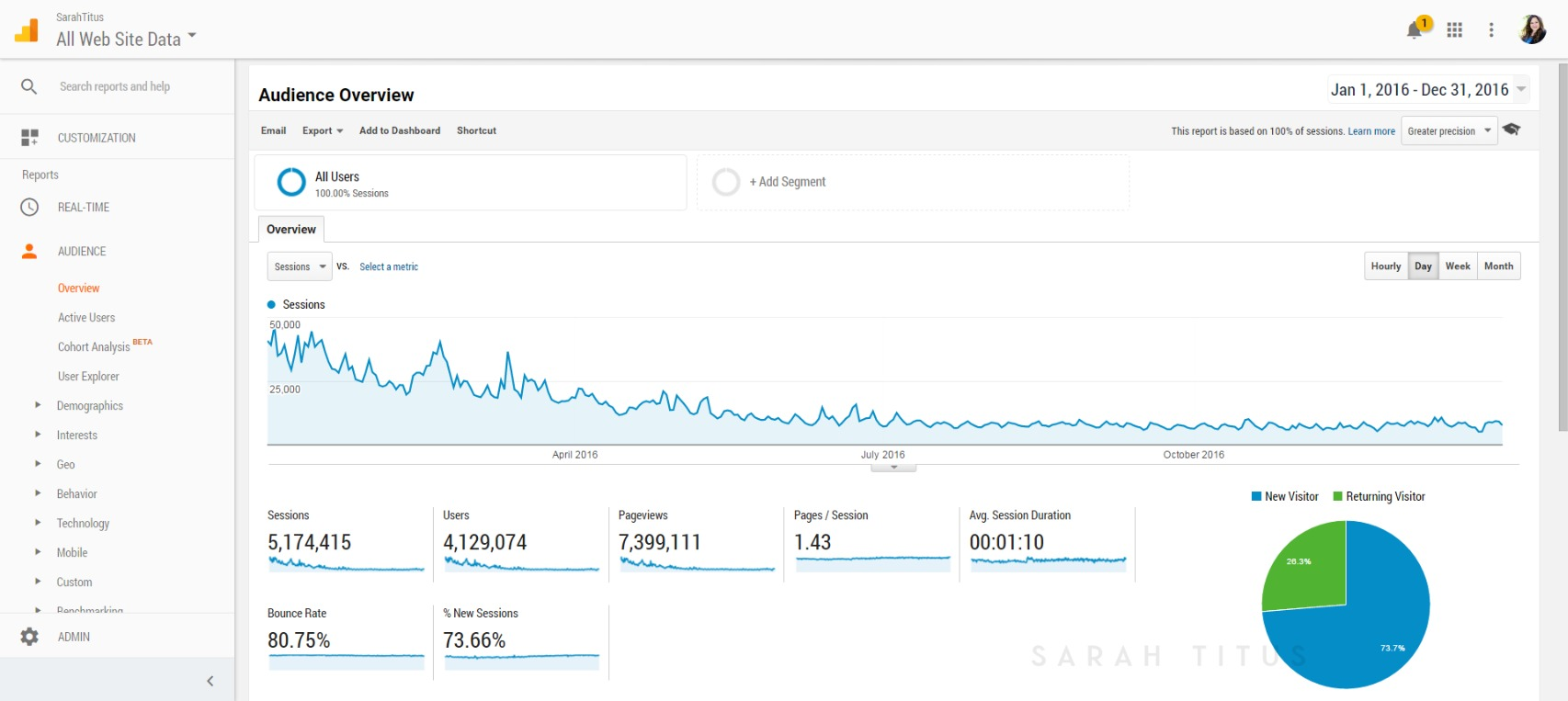Blog traffic overview screenshot on learning how to make a post go viral